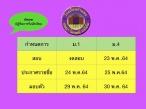 โรงเรียนกำแพง  งดการสอบคัดเลือกนักเรียนชั้น ม.1 ปีการศึกษา 2564 ใน วันที่ 22  พฤษภาคม 2564