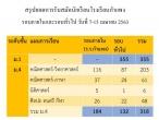 สรุปยอดการรับสมัครนักเรียนชั้นม.1 และ ม.4 ปีการศึกษา 2563 ณ วันที่ 15 เมษายน 63